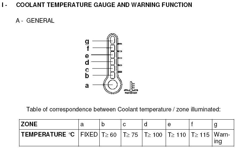 указатель температуры