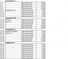 Soyuz Number list