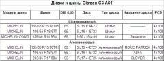 Диски/шины на С3 А51