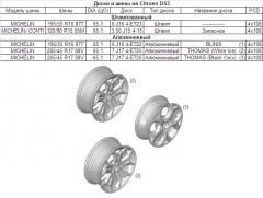 Диски и шины Citroen DS3