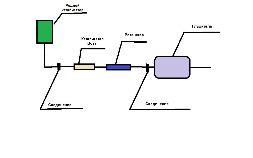 Схема монтажа катализатора Bocal