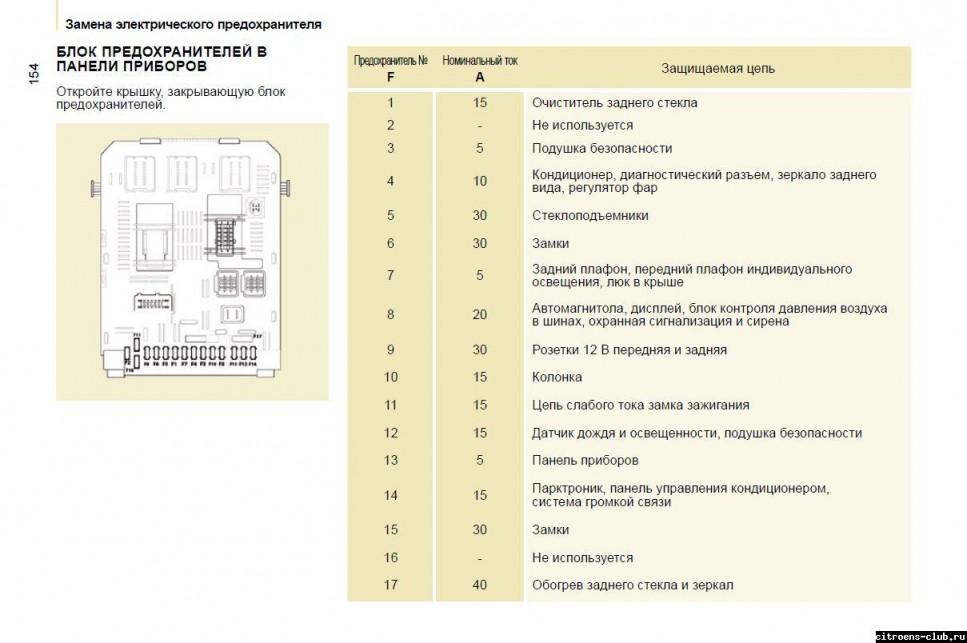 Схема предохранителей ситроен берлинго 2004